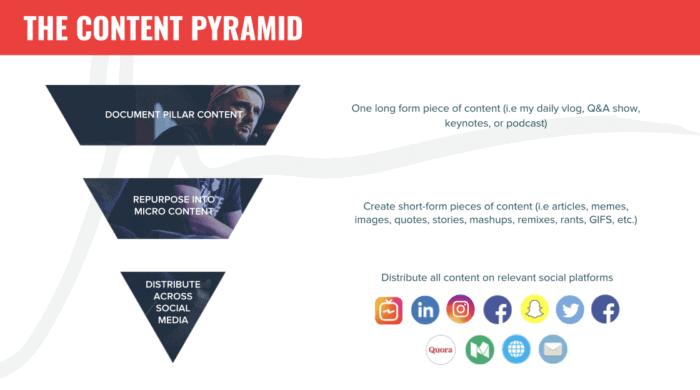 4 Key B2B Marketing Strategies for 2019 | GaryVaynerchuk com
