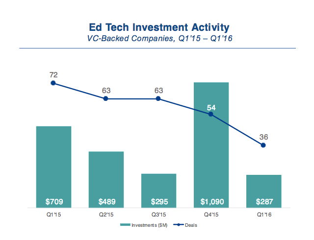 Hack education also via cb insights 13 high momentum companies to watch at the asu gsv ed tech summit 2016 not sure what counts as momentum here since the list fandeluxe Images