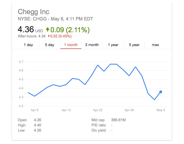 The deal was worth approximately $42 million, according to the press  release. Here's a link to Chegg's Q1 financials.