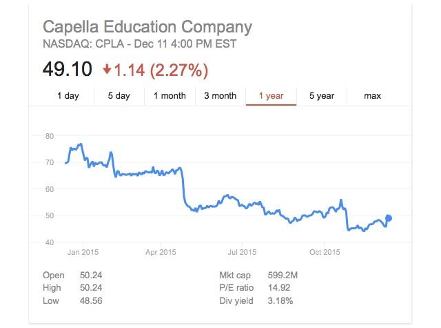 Hack education investigating for profits fandeluxe Images