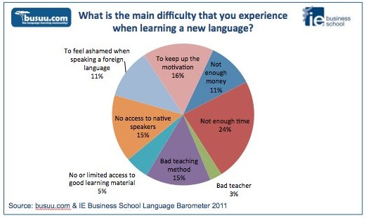 Survey on language learning shows preference for online options over survey on language learning shows preference for online options over study abroad ccuart Choice Image