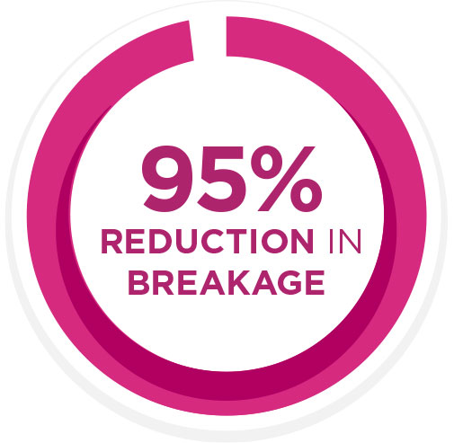 95% Reduction in Breakage
