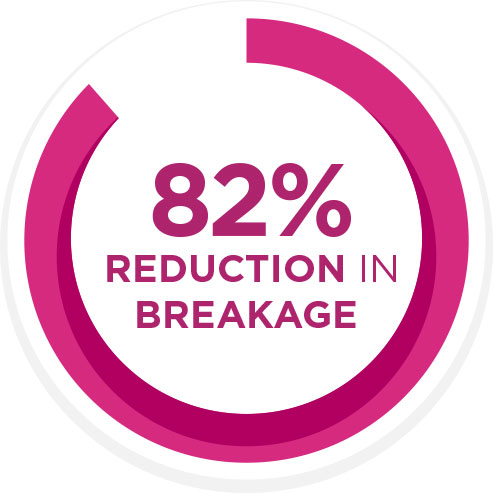 82% Reduction in Breakage