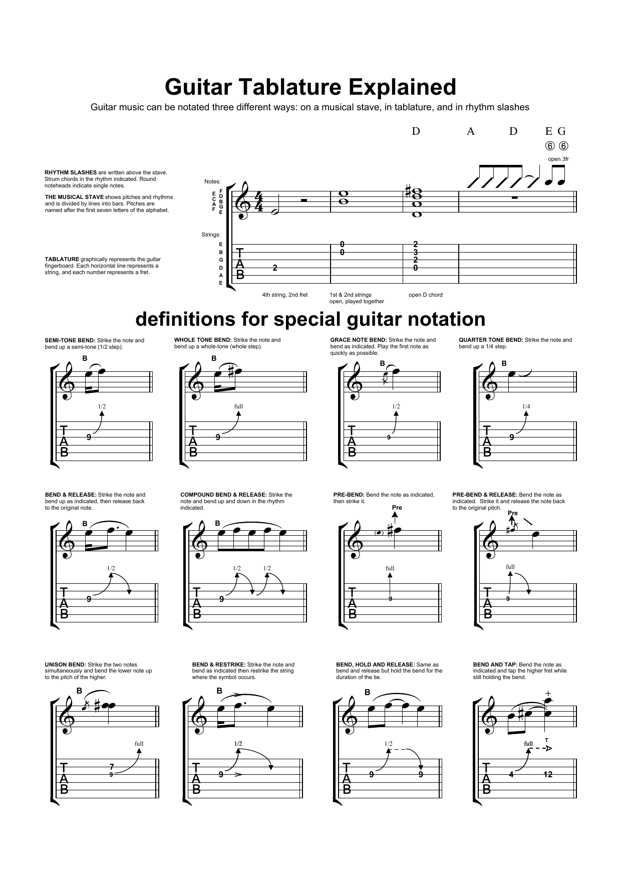 Guitar Tab Explanation Partituras Digitales