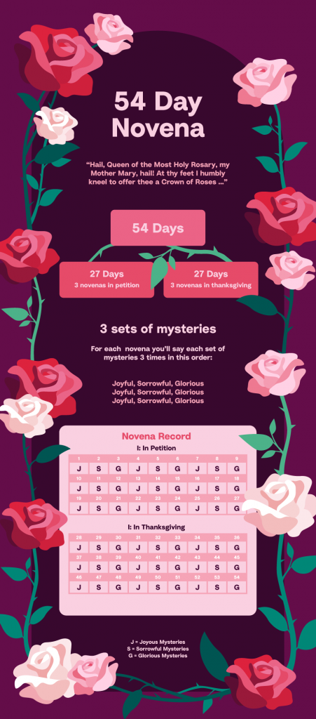 How to pray - 54 Day Rosary Novena - Hallow App