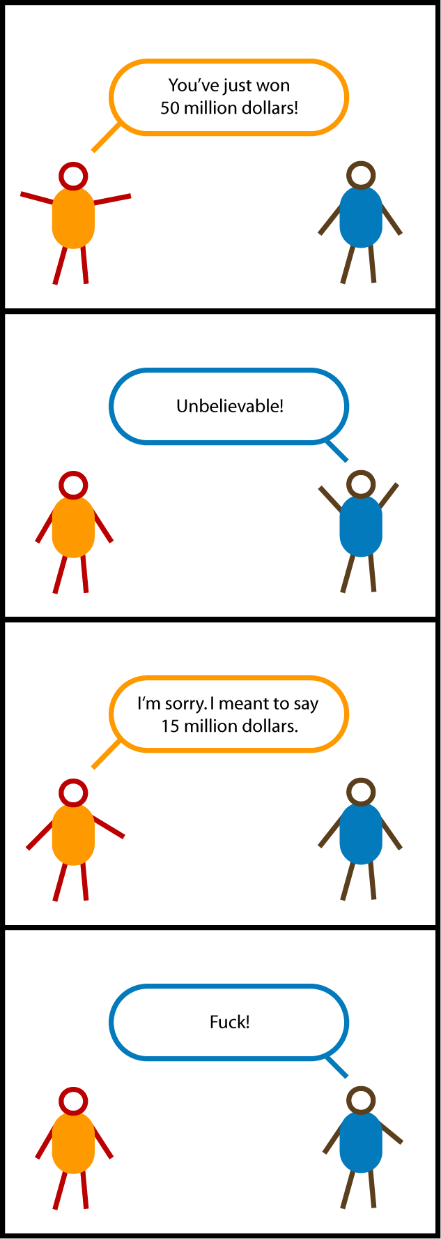 "In this cartoon, the first guy says, ""You've just won 50 million dollars!"" The second guy says, ""Unbelievable!"" The first guy corrects himself: ""I'm sorry. I meant to say 15 million dollars."" The second guy says, ""Fuck!"""