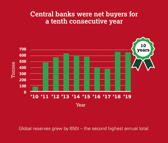 Central Banks were net buyers for a tenth consecutive year