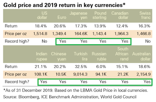Gold Price and 2019 return in key currencies