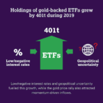 Holdings of gold-backed ETFs grew 401t during 2019