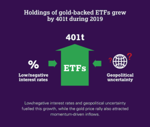 Holdings of gold-backed ETFs grew 401t during 2019