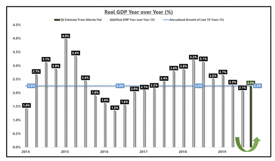 Real GDP Year over Year (%)