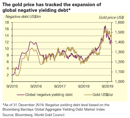 The gold price has tracked the expansion of global negative yielding debt