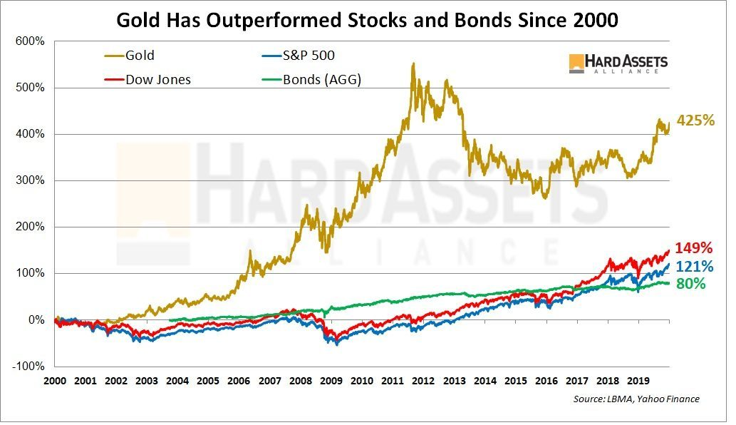Gold Has Outperformed Stocks and Bonds Since 200