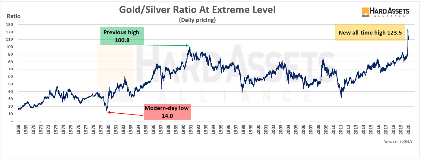 Gold Silver at Extreme Level