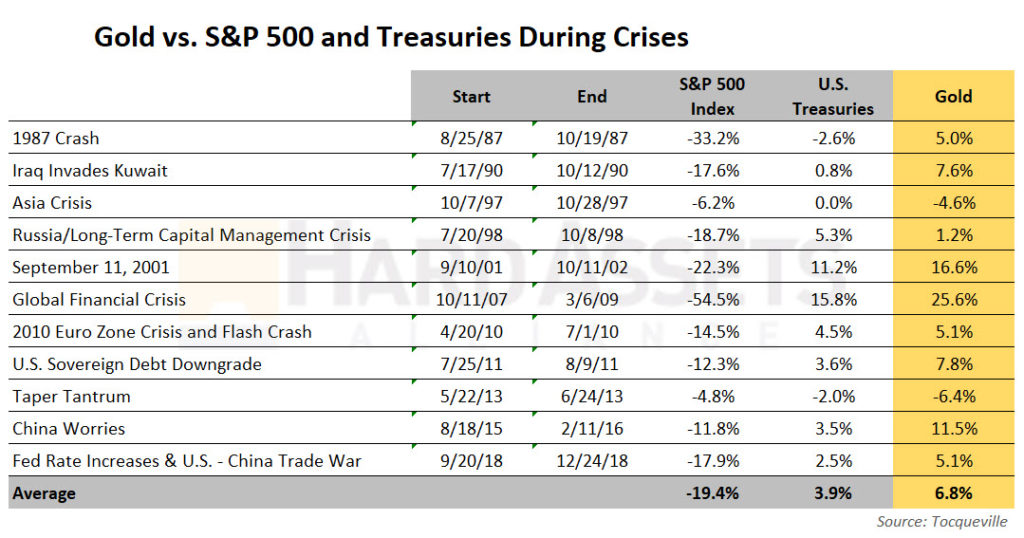 Gold vs S and P 500 and Treasuries During Crises