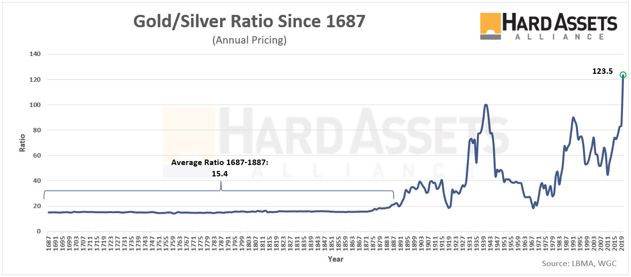 Gold Silver Ratio Since 1687
