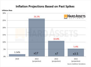 inflation projections based on spikes
