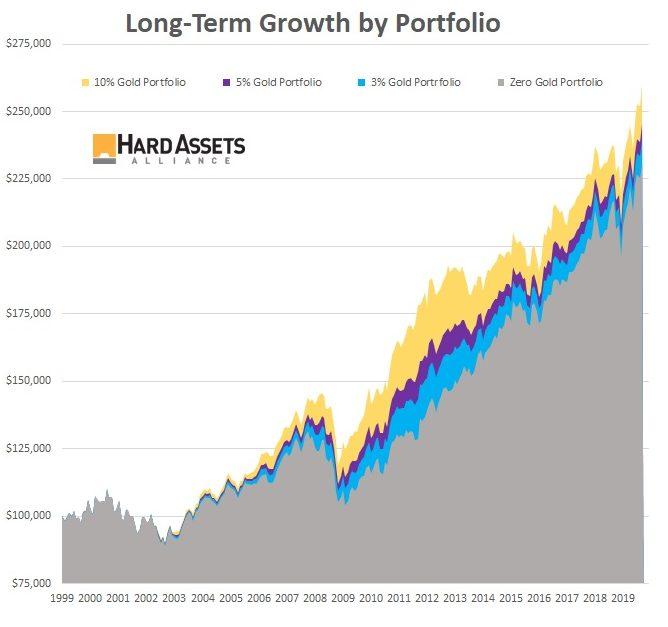 Long term growth by portfolio