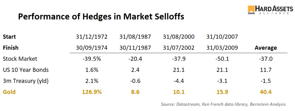 performance of hedges in market selloffs