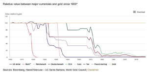 relative value between major currencies and gold since 1900