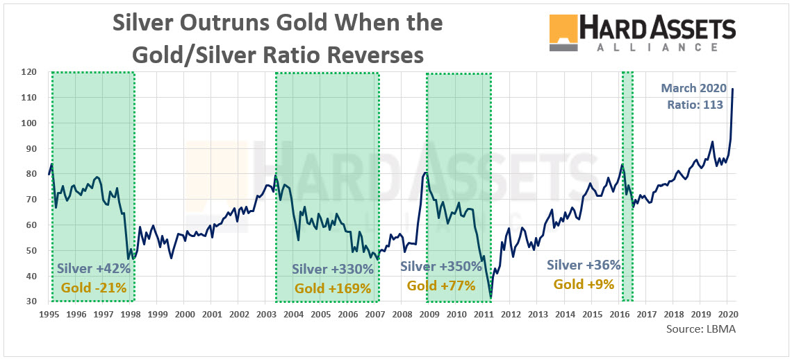 Silver Outruns Gold When the Gold Silver Ratio Reverses
