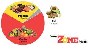 zone diet piechart