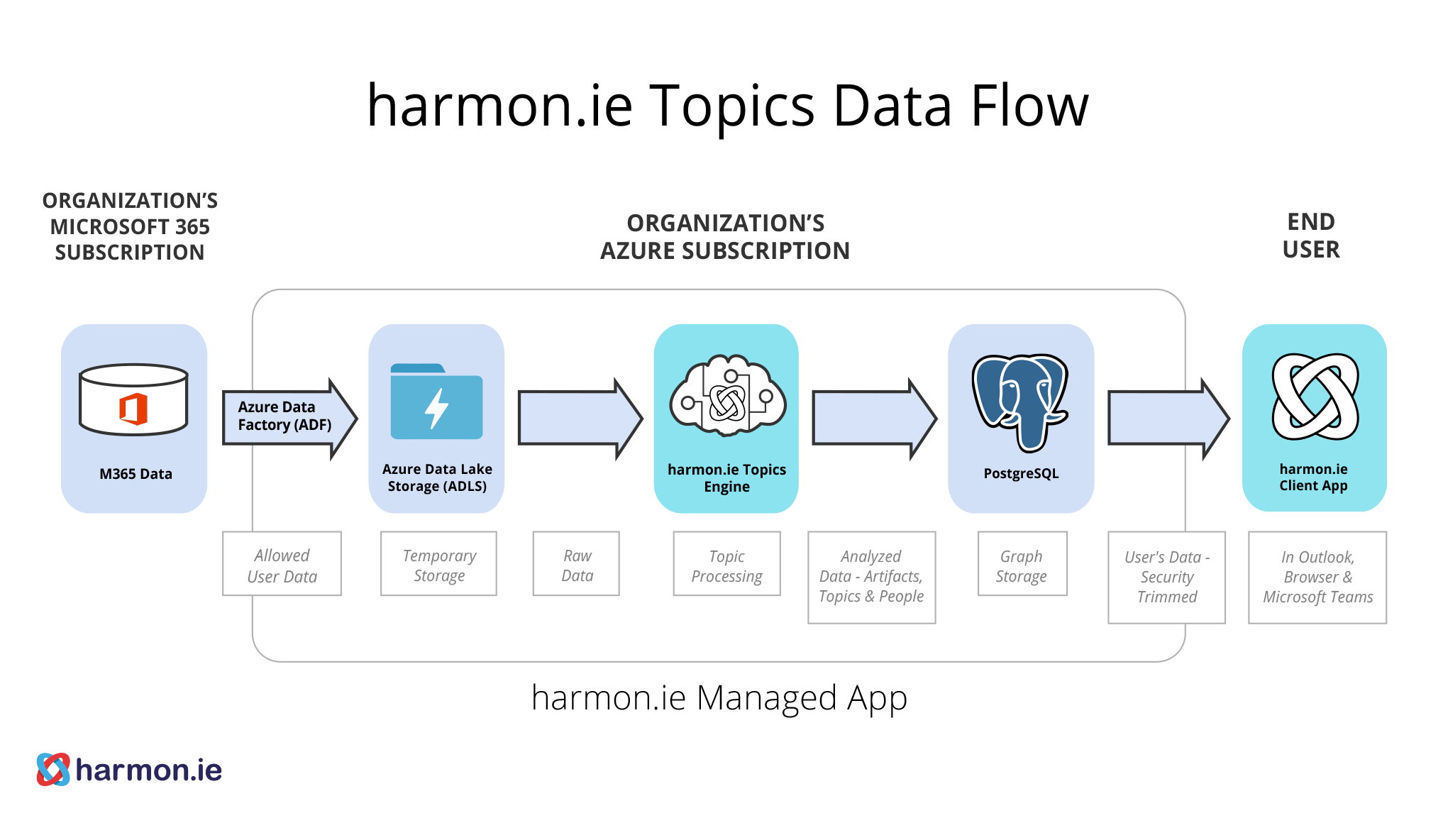 harmon ie Topics Deployment Guide