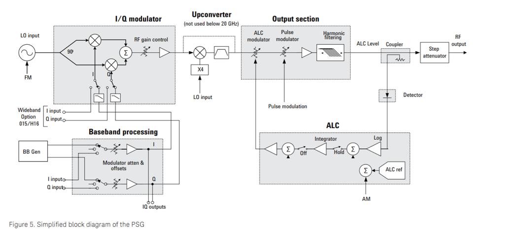 Vector Signal Generator Block Diagram - Wiring Diagram Content