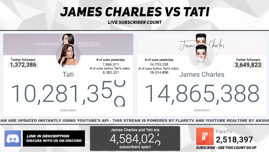 James Charles Vs Tati Westbrook Flare TV Count
