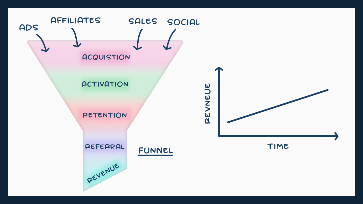 Growth Funnels v Growth Loops