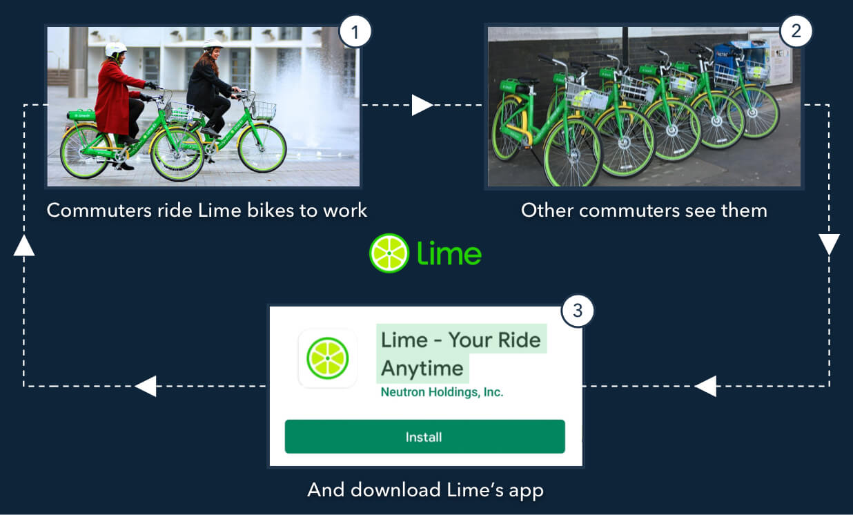Lime Bikes marketing strategy