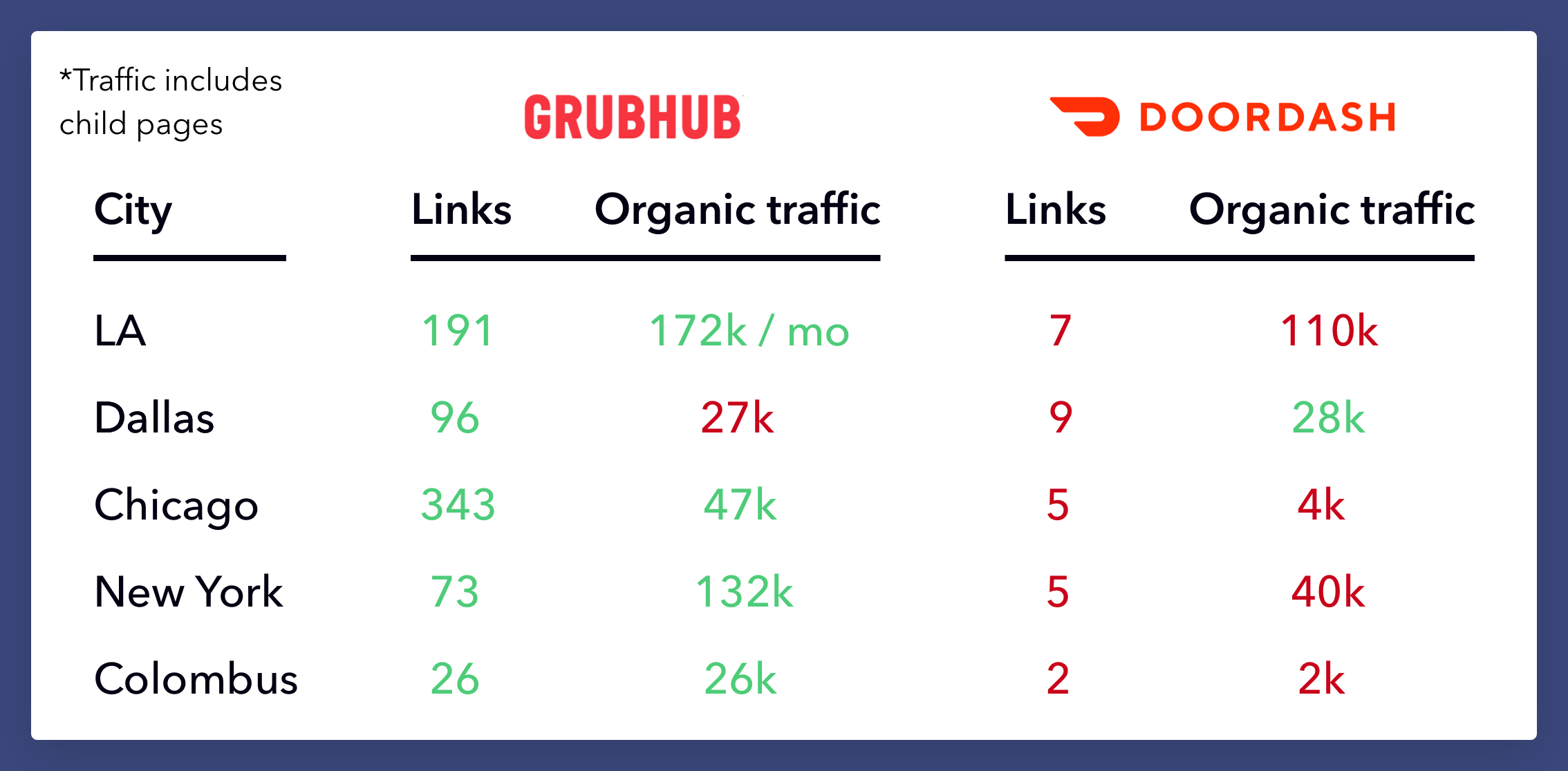 Grubhub and Doordash Organic traffic