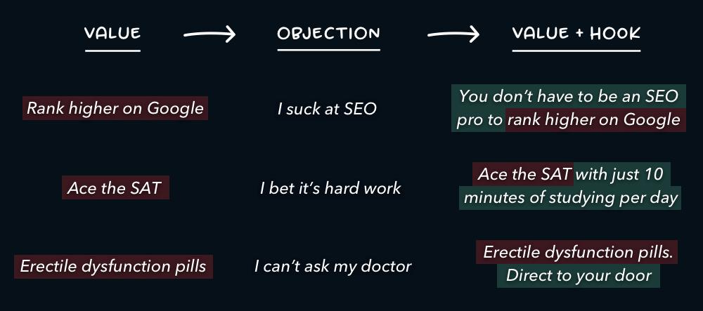 How to write hooks copywriting