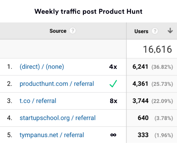 Marketing Examples Product Hunt Traffic