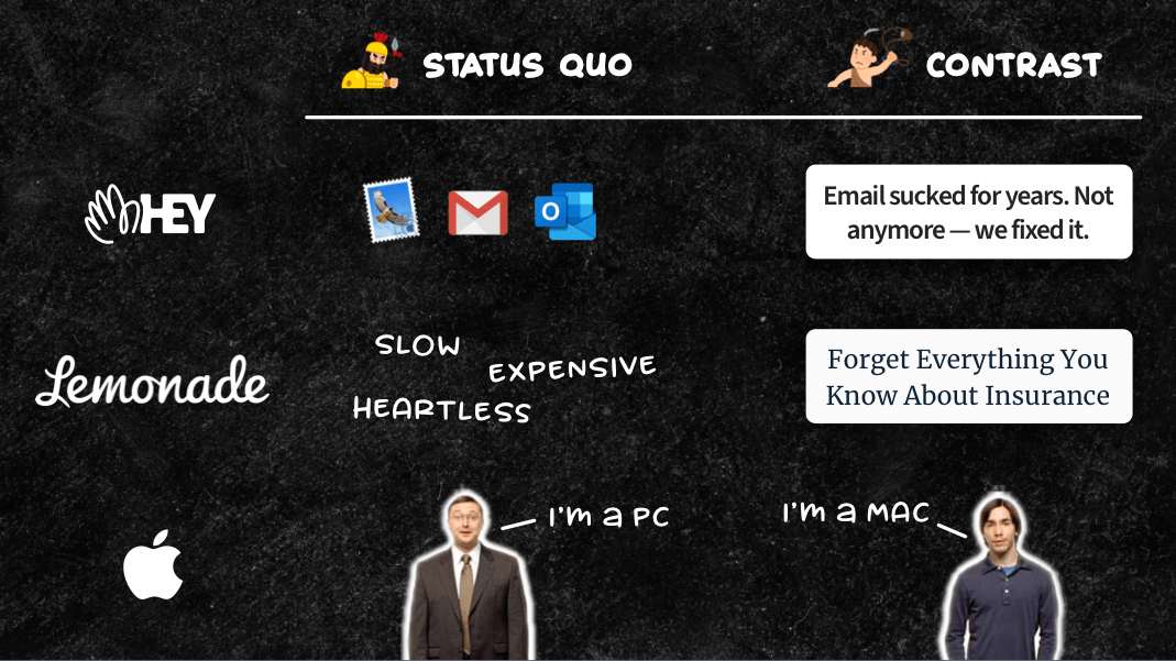 Pick a fight against status quo brand positioning
