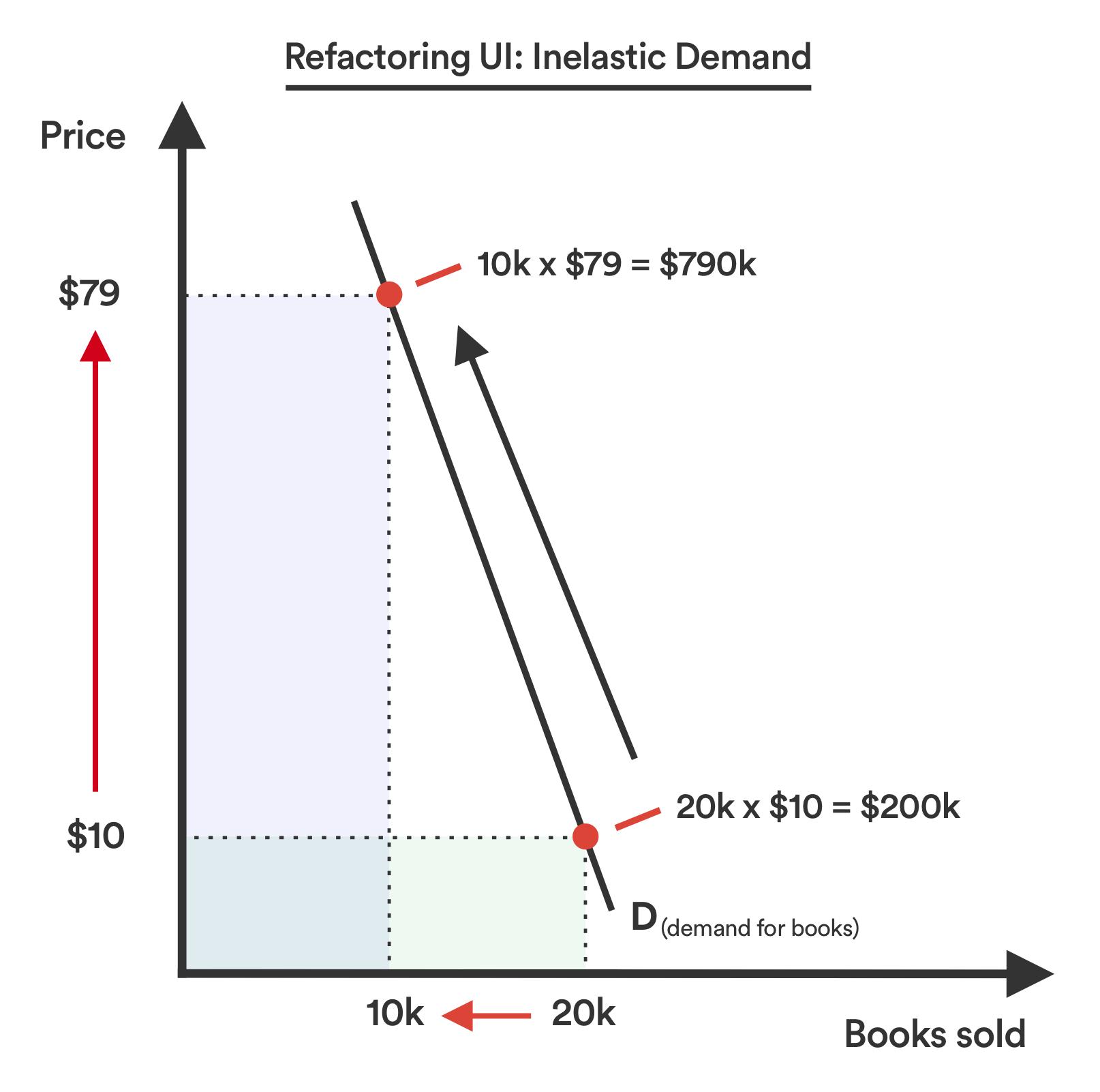 Refactoring UI: Inelastic demand