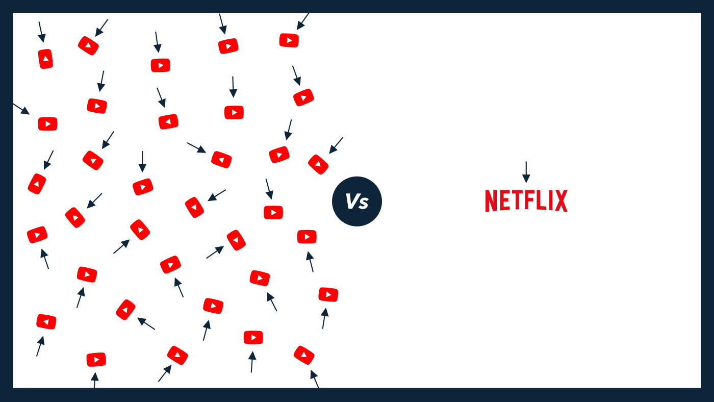YouTube Vs Netflix for marketing