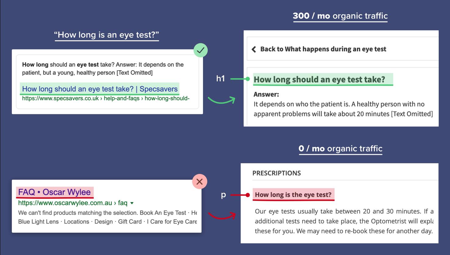 Specsavers FAQ SEO