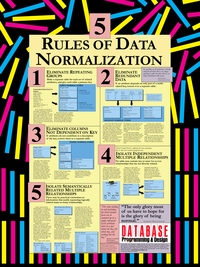 5 Rules of Data Normalization