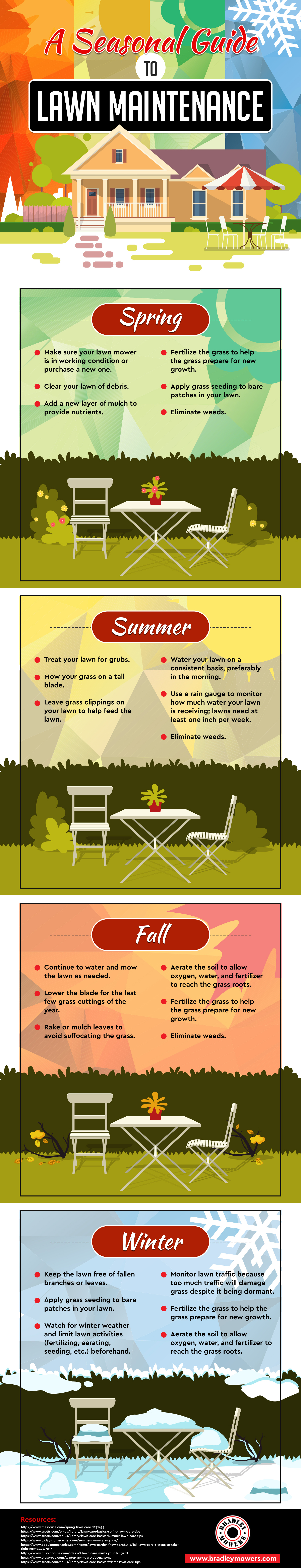 A Seasonal Guide to Lawn Maintenance