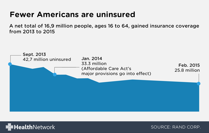 Fewer uninsured