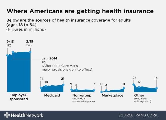 Where get insurance