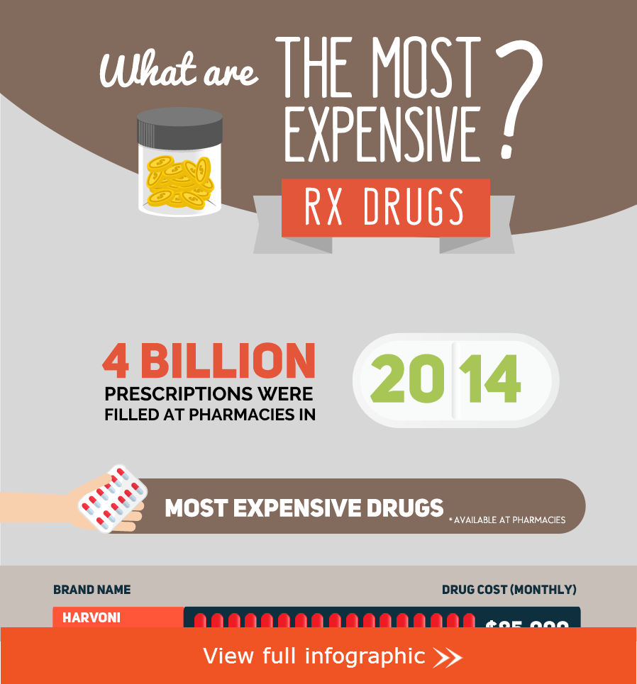most expensive drugs in the us