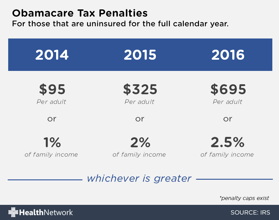 2016 Obamacare tax penalty