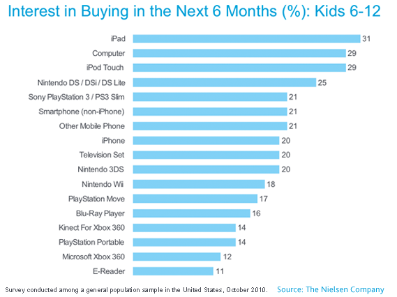 iPads, TVs Top Kids, Teens Wish List This Year | MD Magazine