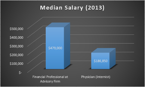 Physician Vs Financial Advisor Income What Lessons Can