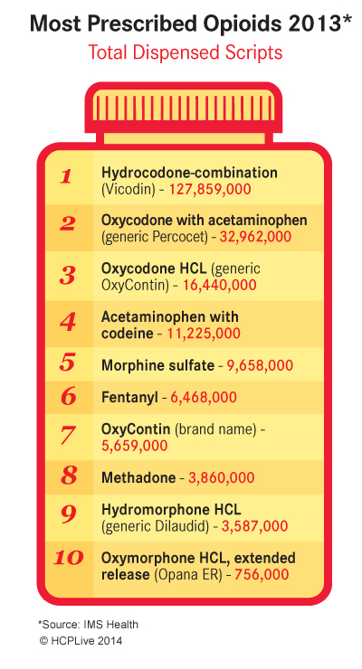 Top 10 Painkillers in the US | MD Magazine