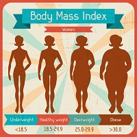 How BMI Gets it Wrong in Heart Health