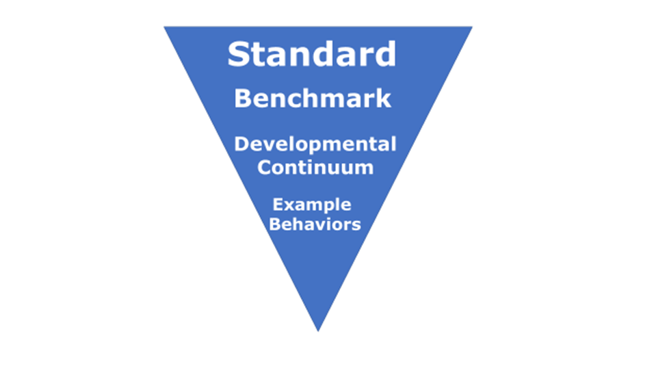 diagram of the structure of the KY Standards, superimposed on an inverted triangle, with the word Standard on first line, the word benchmark on the second line, the words developmental continuum on the third line, and the words example behaviors on the fourth line. Each line represents a component of the line above it.