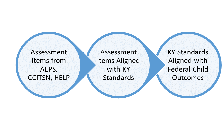 3 adjoining circles, with text in each one as follows: first, assessment items from AEPS, CCITSN, HELP; second, assessment items aligned with KY Standards; and third, KY Standards aligned with federal child outcomes.